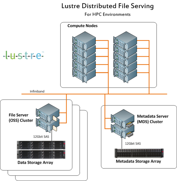 HPC-Simple Lustre Solution