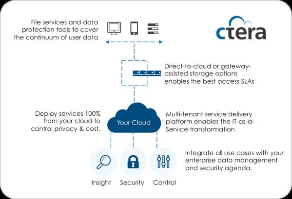 CTERA Enterprise Data Services Platform 5 0 | StorageSwiss com - The