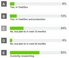 Hedvig Docker Poll Results