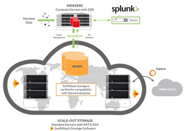 Why SwiftStack for Splunk SmartStore?   StorageSwiss com